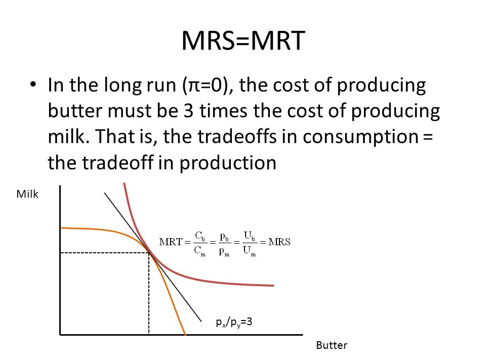 MRS=MRT