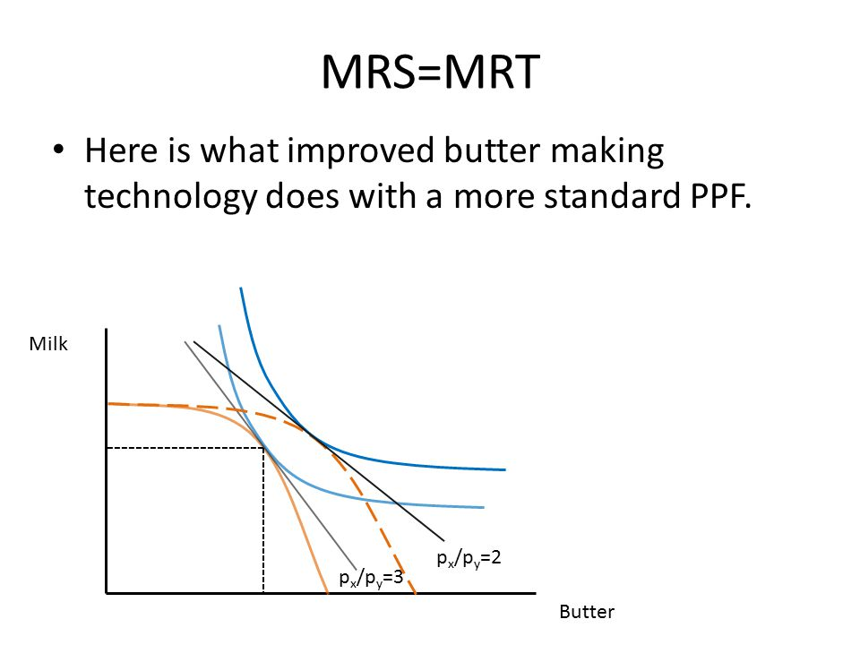 MRS=MRT Here is what improved butter making technology does with a more standard PPF. Milk. px/py=2.