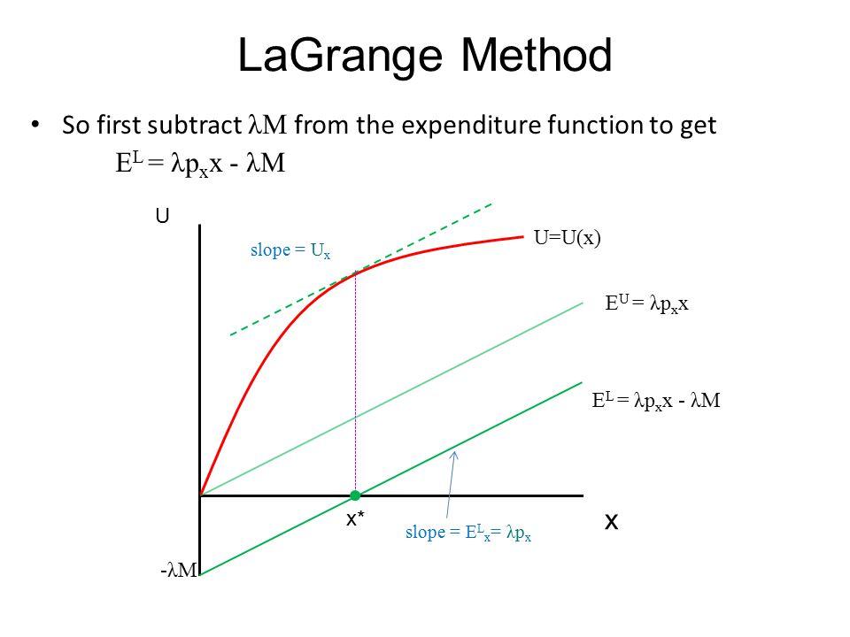 LaGrange Method So first subtract λM from the expenditure function to get. EL = λpxx - λM. U. U=U(x)