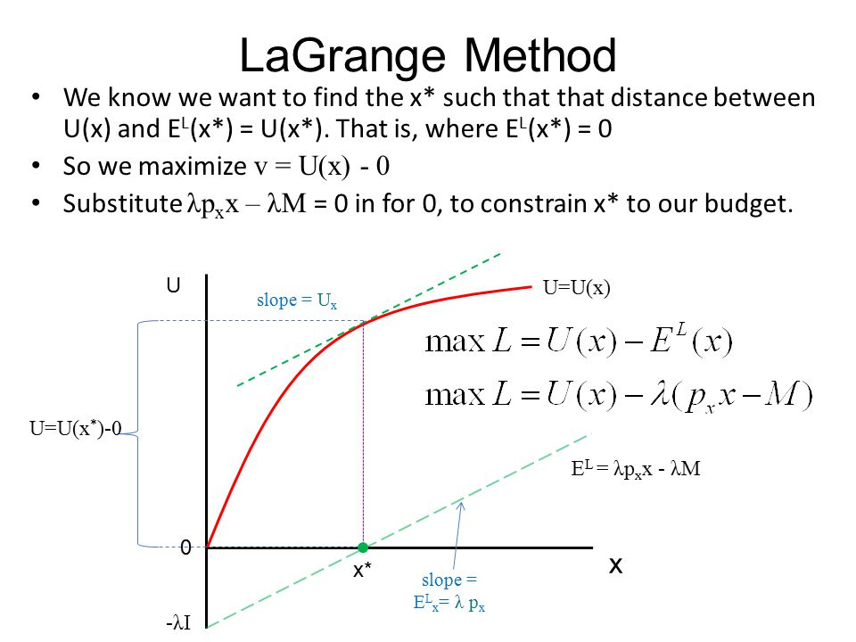 LaGrange Method We know we want to find the x* such that that distance between U(x) and EL(x*) = U(x*). That is, where EL(x*) = 0.