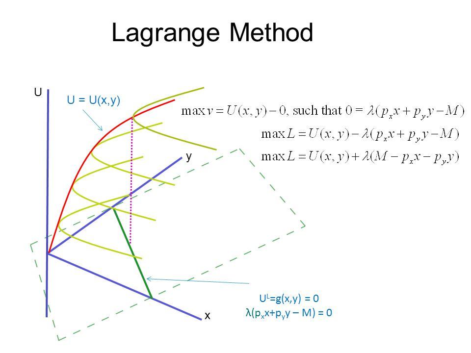 Lagrange Method U U = U(x,y) y UL=g(x,y) = 0 λ(pxx+pyy – M) = 0 x