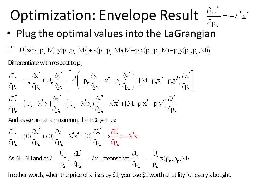 Optimization: Envelope Result