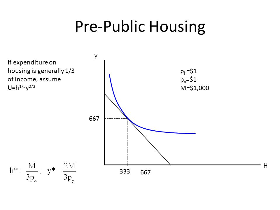 Pre-Public Housing Y. If expenditure on housing is generally 1/3 of income, assume. U=h1/3y2/3. ph=$1.
