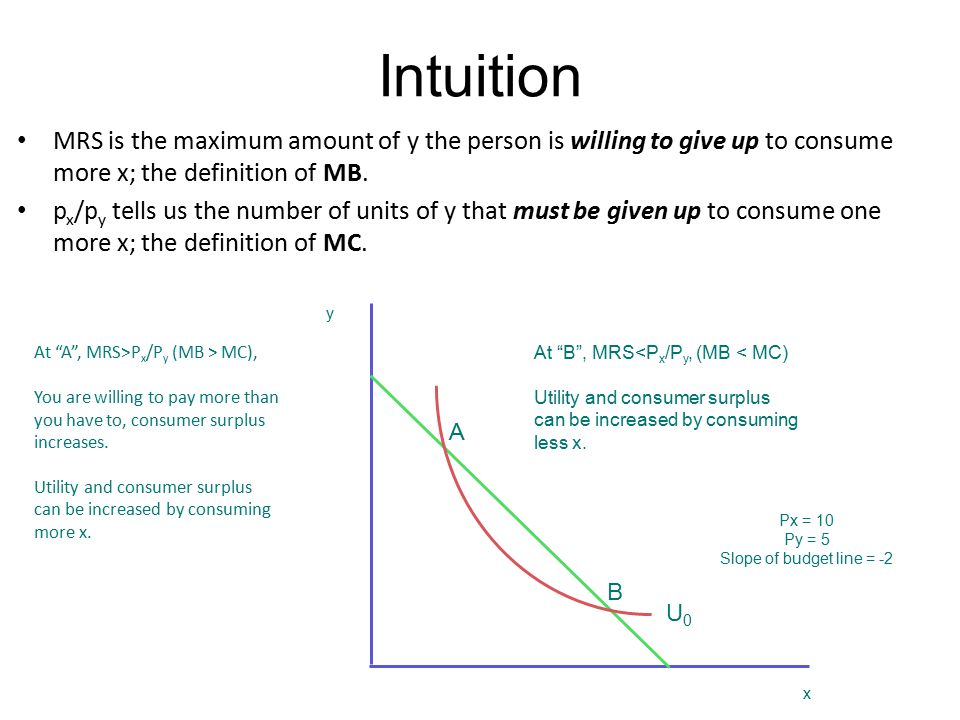 Intuition MRS is the maximum amount of y the person is willing to give up to consume more x; the definition of MB.