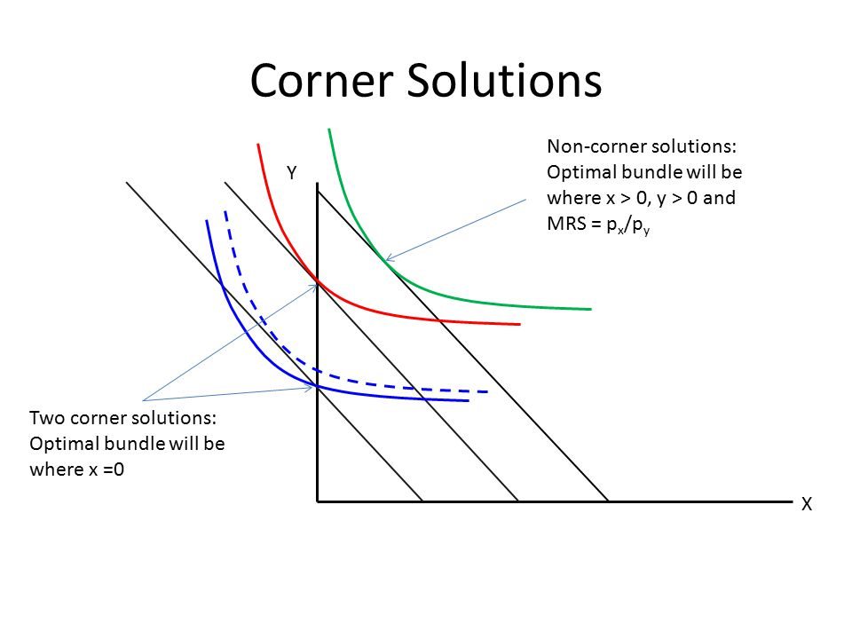 Corner Solutions Non-corner solutions: Optimal bundle will be where x > 0, y > 0 and MRS = px/py. Y.