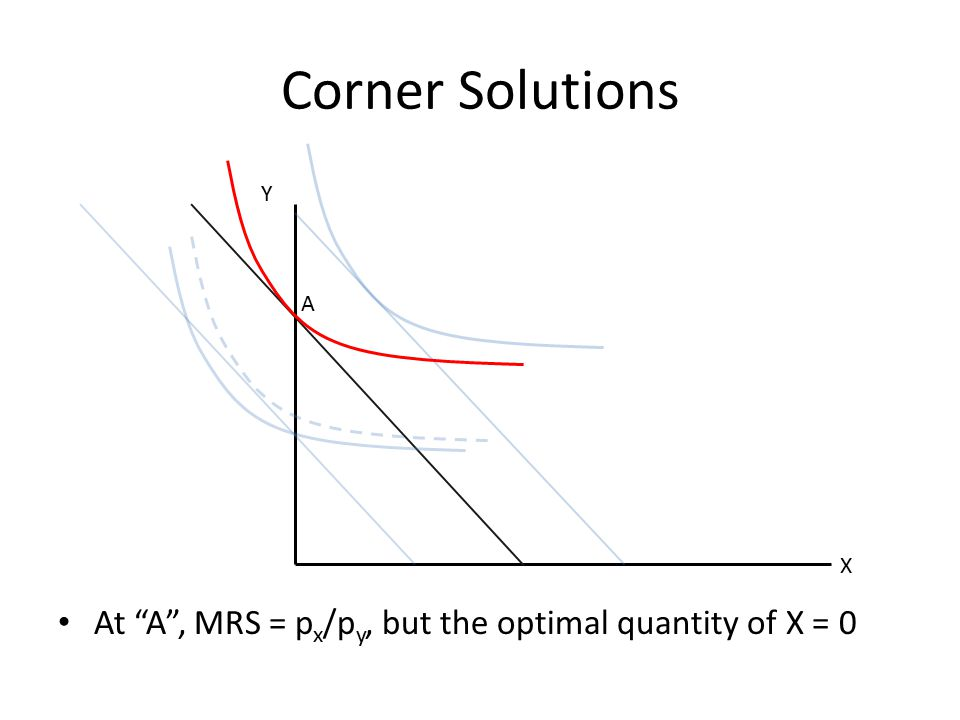 Corner Solutions Y A X At A , MRS = px/py, but the optimal quantity of X = 0