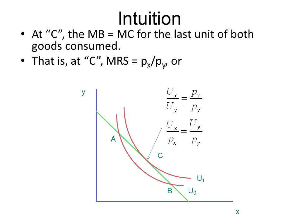 Intuition At C , the MB = MC for the last unit of both goods consumed. That is, at C , MRS = px/py, or.