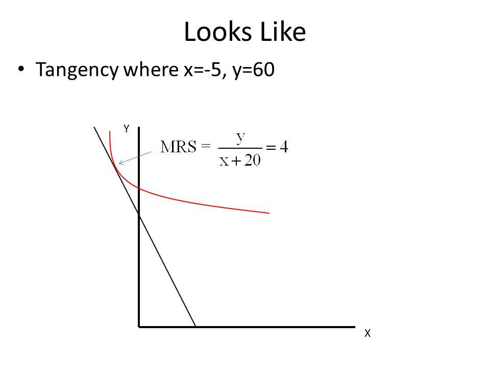Looks Like Tangency where x=-5, y=60 Y X