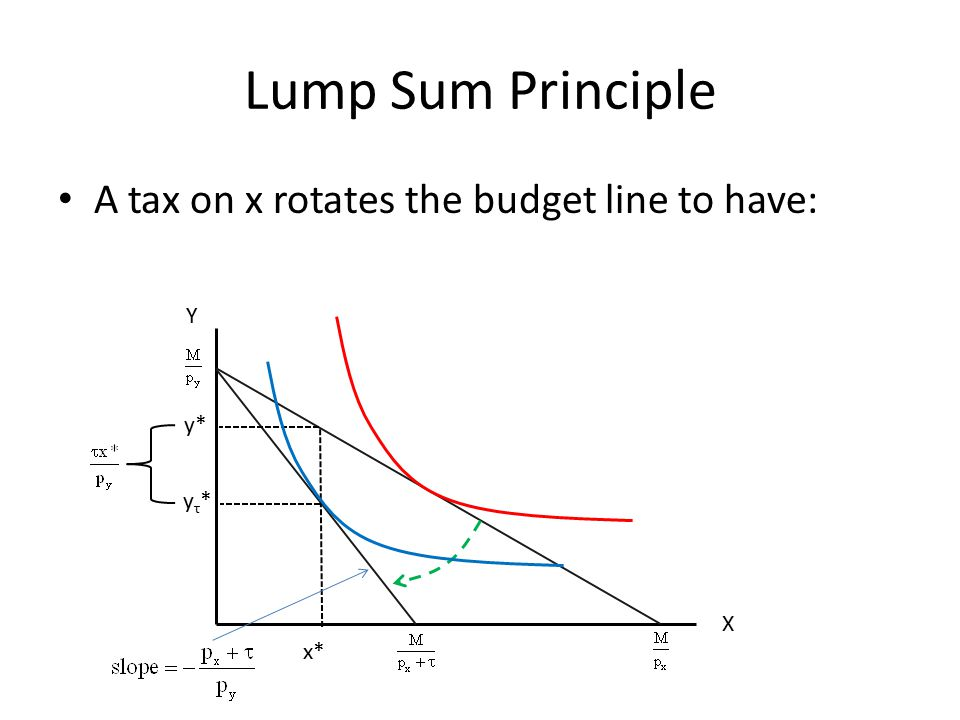 Lump Sum Principle A tax on x rotates the budget line to have: Y y*
