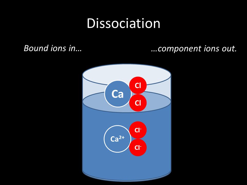 Dissociation Bound ions in… …component ions out. Ca Cl Cl- Ca2+ Cl-