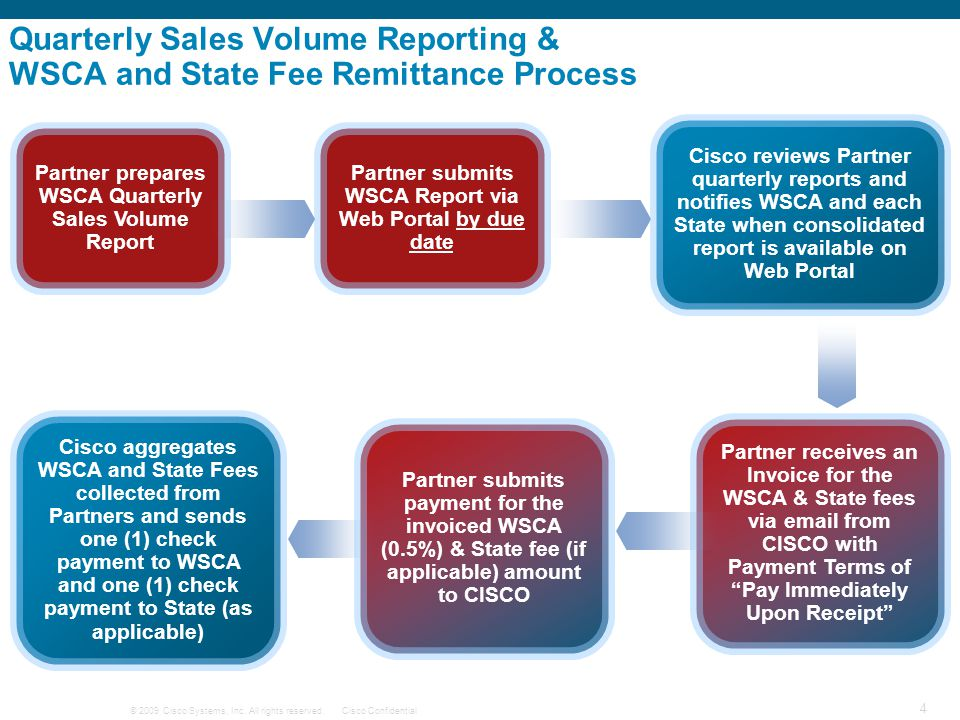 Quarterly Sales Volume Reporting & WSCA and State Fee Remittance Process