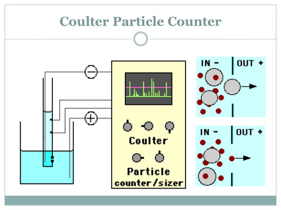 Coulter Particle Counter
