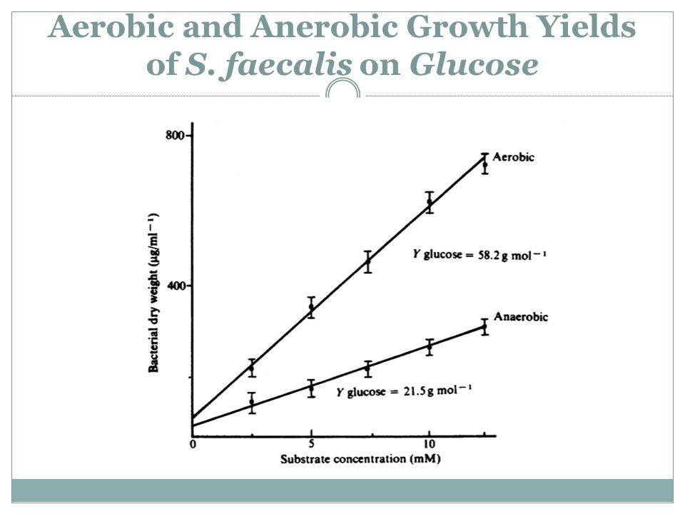 Aerobic and Anerobic Growth Yields of S. faecalis on Glucose
