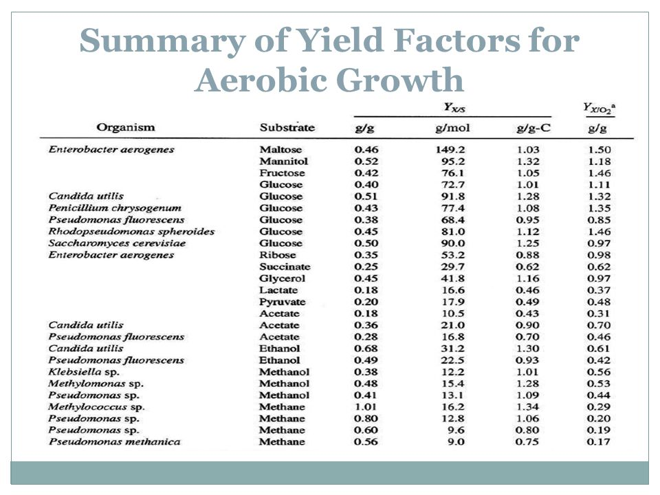 Summary of Yield Factors for Aerobic Growth