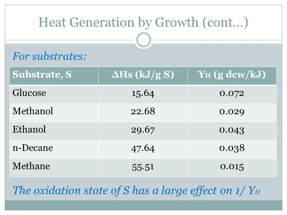 Heat Generation by Growth (cont…)
