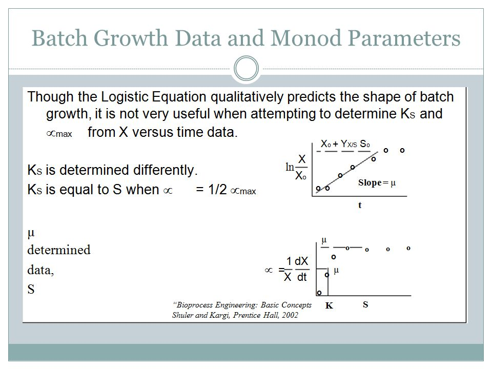 Batch Growth Data and Monod Parameters