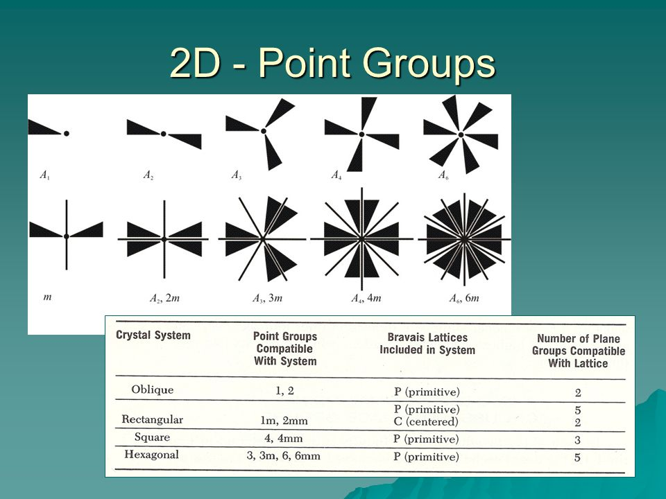 2D - Point Groups