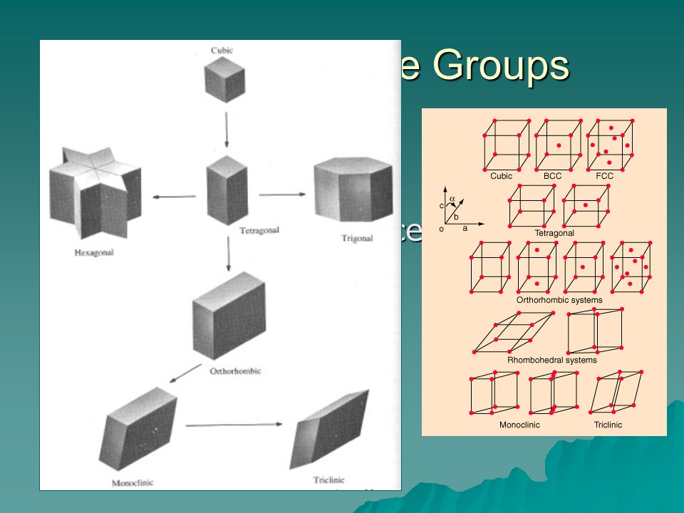 Point and Space Groups 7 crystal systems 14 Bravais lattices