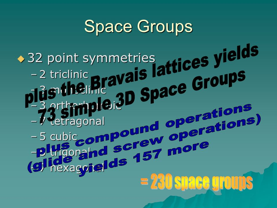 Space Groups plus the Bravais lattices yields