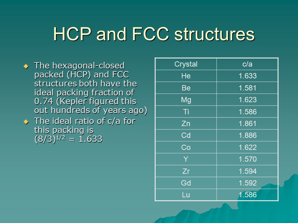 HCP and FCC structures Crystal. c/a. He. 1.633. Be. 1.581. Mg. 1.623. Ti. 1.586. Zn. 1.861.