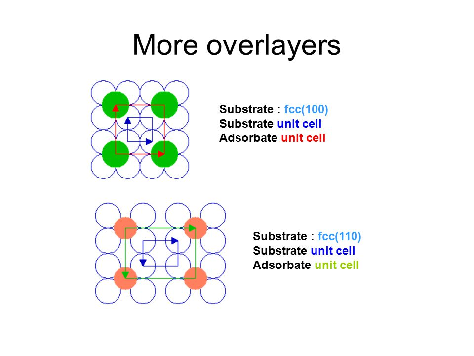 More overlayers Substrate : fcc(100) Substrate unit cell Adsorbate unit cell.