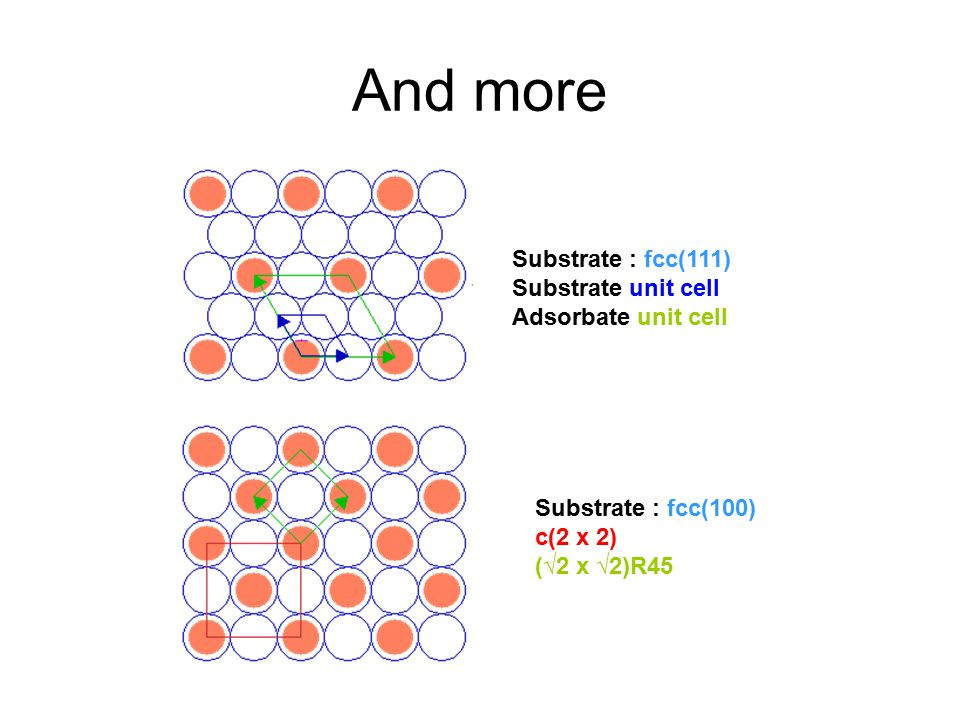 And more Substrate : fcc(111) Substrate unit cell Adsorbate unit cell