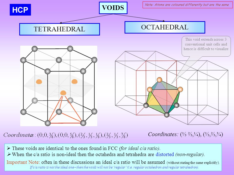 HCP VOIDS OCTAHEDRAL TETRAHEDRAL Coordinates: (⅓ ⅔,¼), (⅓,⅔,¾)