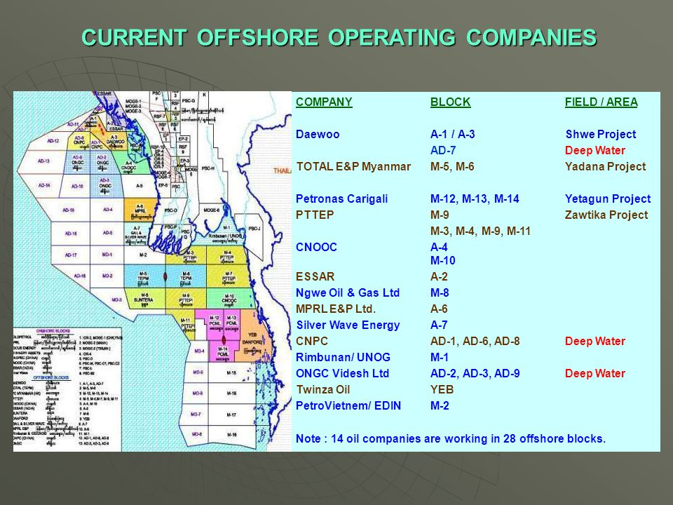 CURRENT OFFSHORE OPERATING COMPANIES