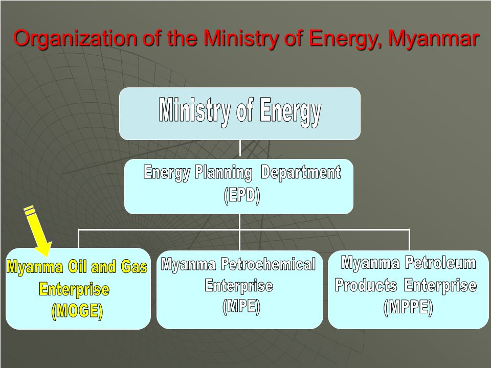 Organization of the Ministry of Energy, Myanmar