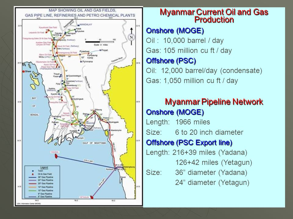 Myanmar Current Oil and Gas Production