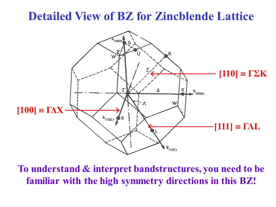 Detailed View of BZ for Zincblende Lattice