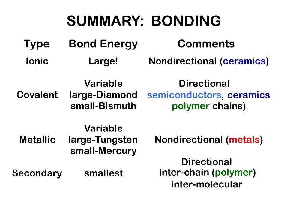 SUMMARY: BONDING Type Bond Energy Comments Ionic Large!
