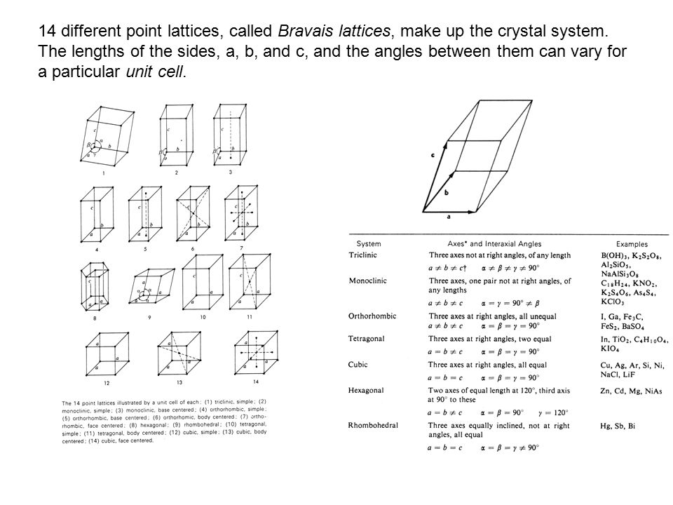 14 different point lattices, called Bravais lattices, make up the crystal system.