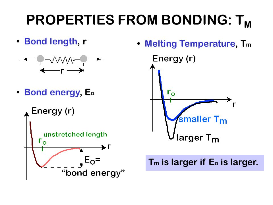 PROPERTIES FROM BONDING: TM