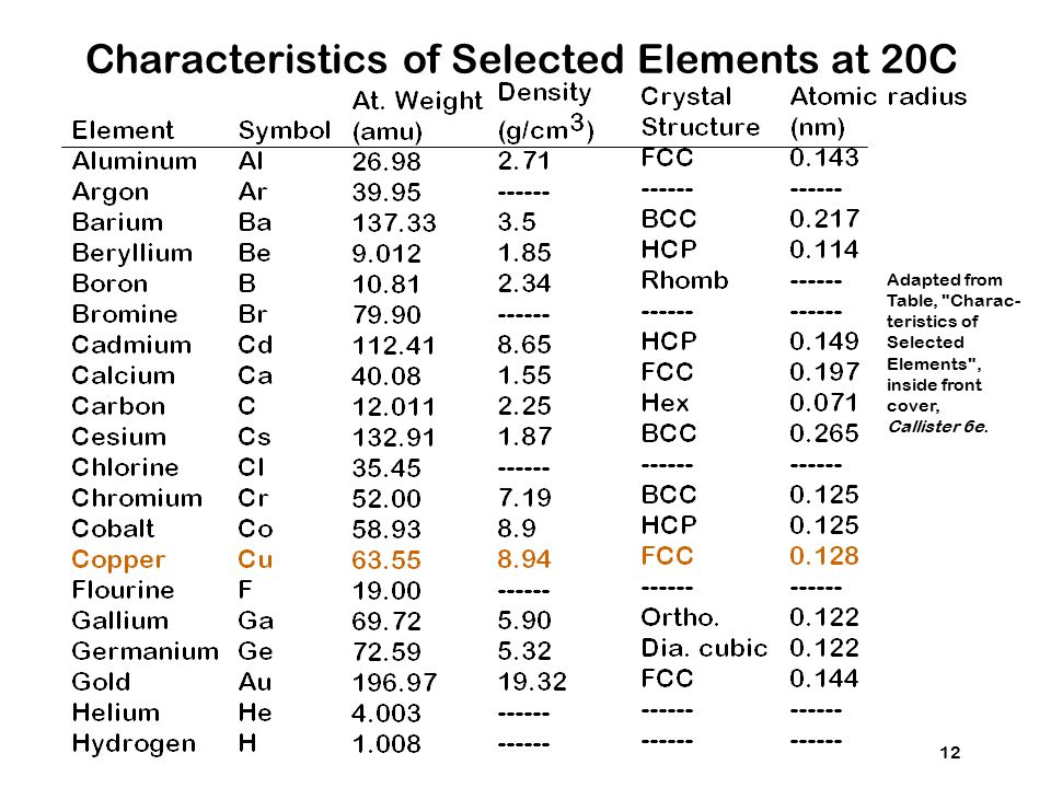 Characteristics of Selected Elements at 20C