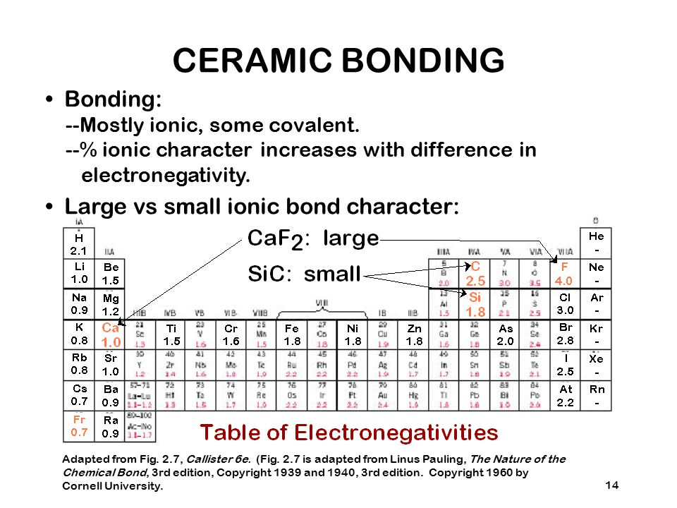 CERAMIC BONDING • Bonding: • Large vs small ionic bond character:
