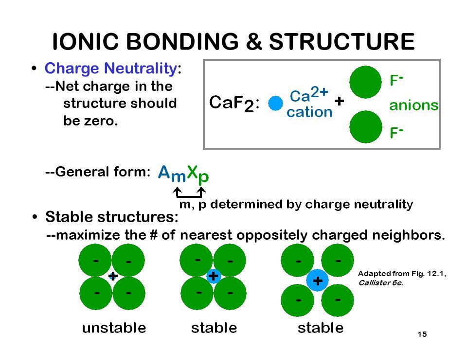 IONIC BONDING & STRUCTURE