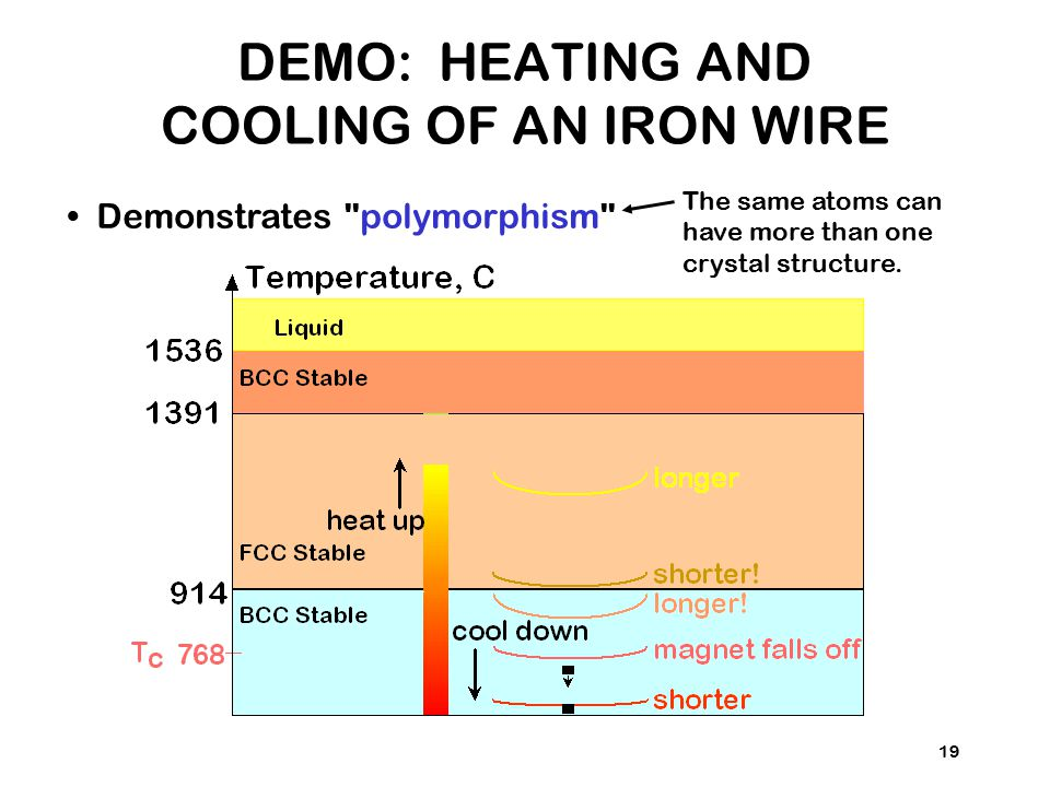 DEMO: HEATING AND COOLING OF AN IRON WIRE