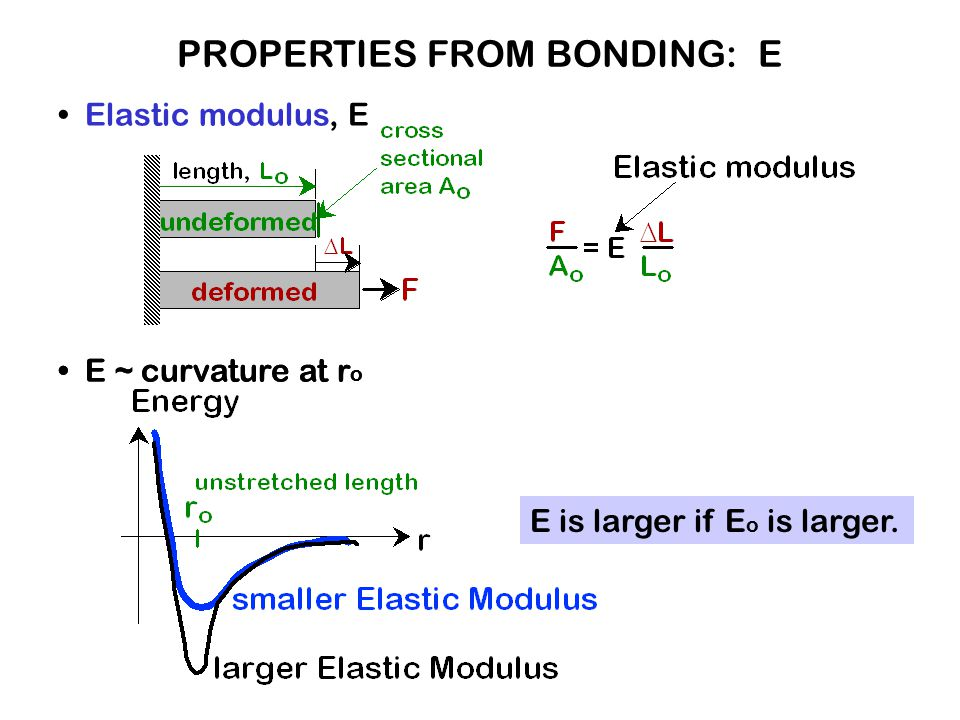 PROPERTIES FROM BONDING: E