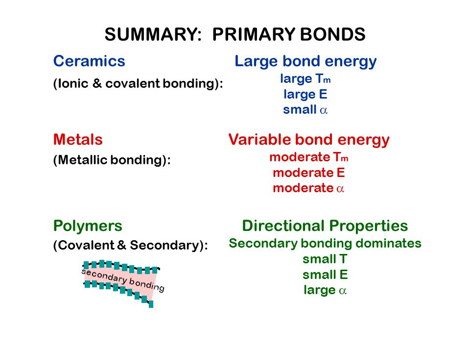 SUMMARY: PRIMARY BONDS