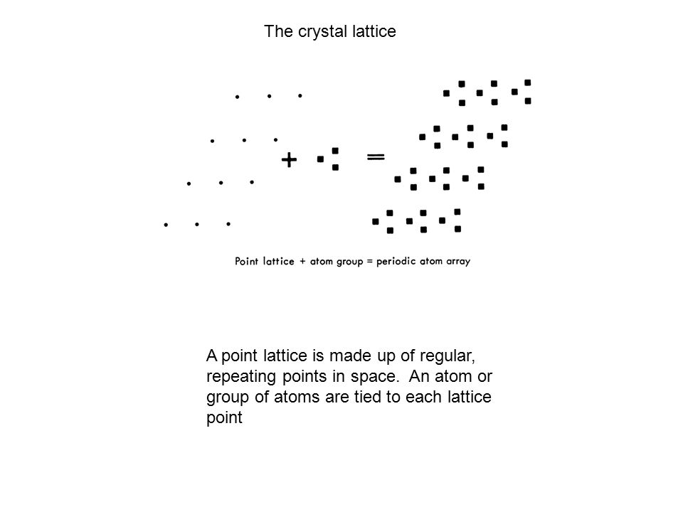 The crystal lattice A point lattice is made up of regular, repeating points in space.