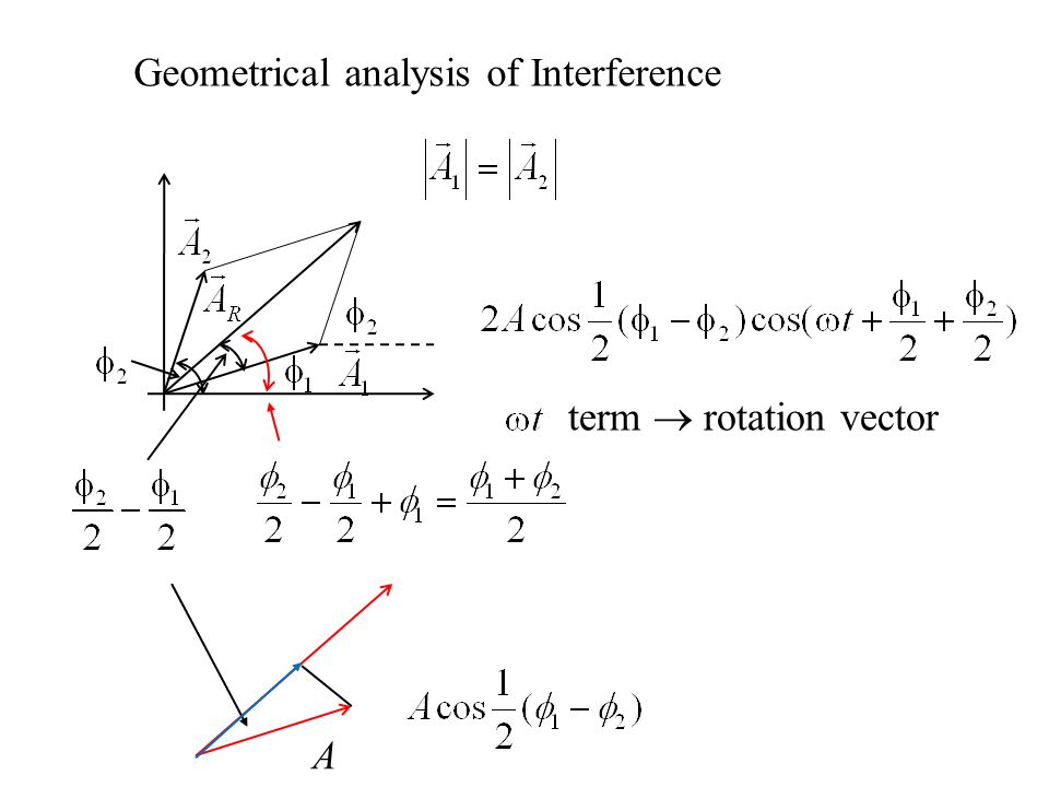 Geometrical analysis of Interference