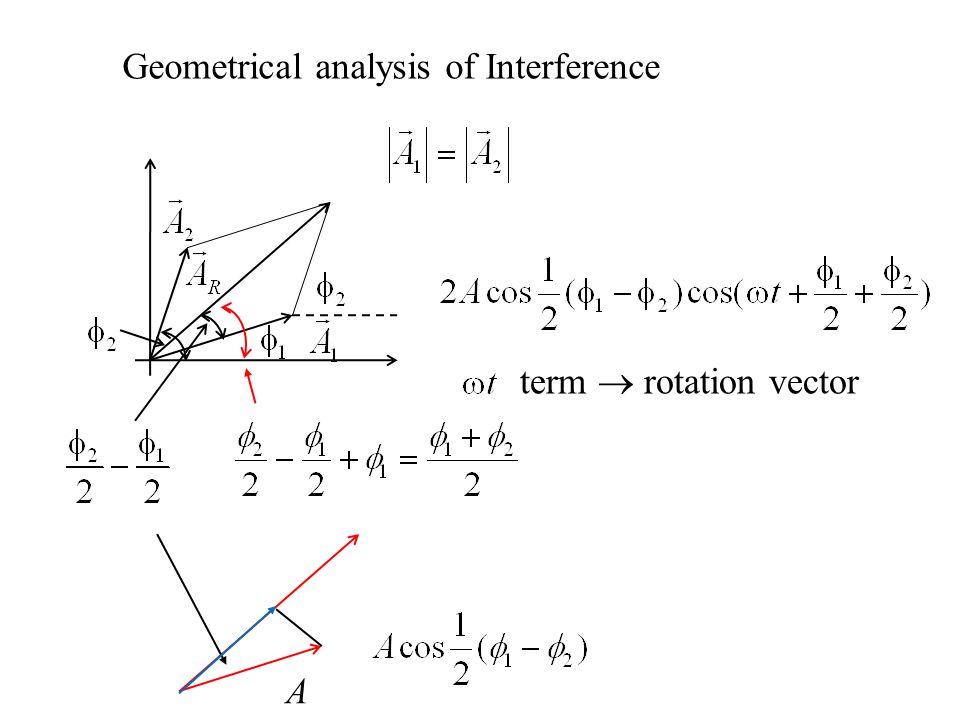 Geometrical analysis of Interference