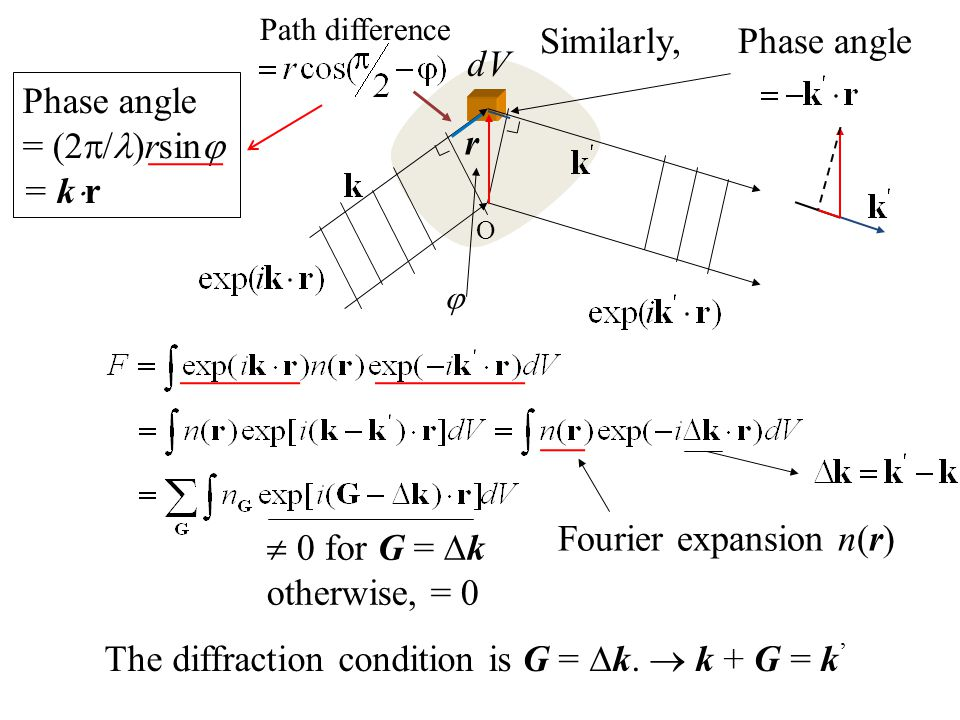 Fourier expansion n(r)  0 for G = k otherwise, = 0