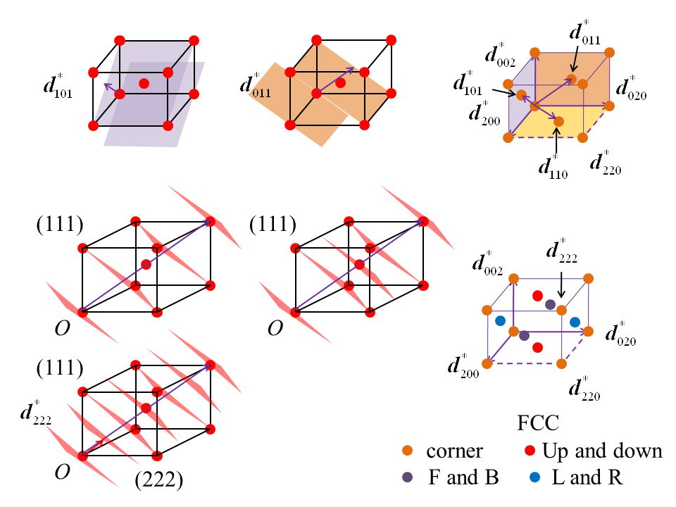 (111) (111) O O (111) FCC corner Up and down O (222) F and B L and R