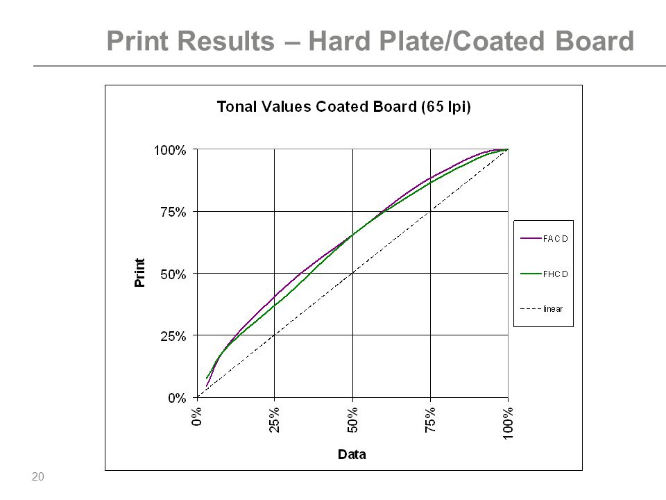 Print Results – Hard Plate/Coated Board