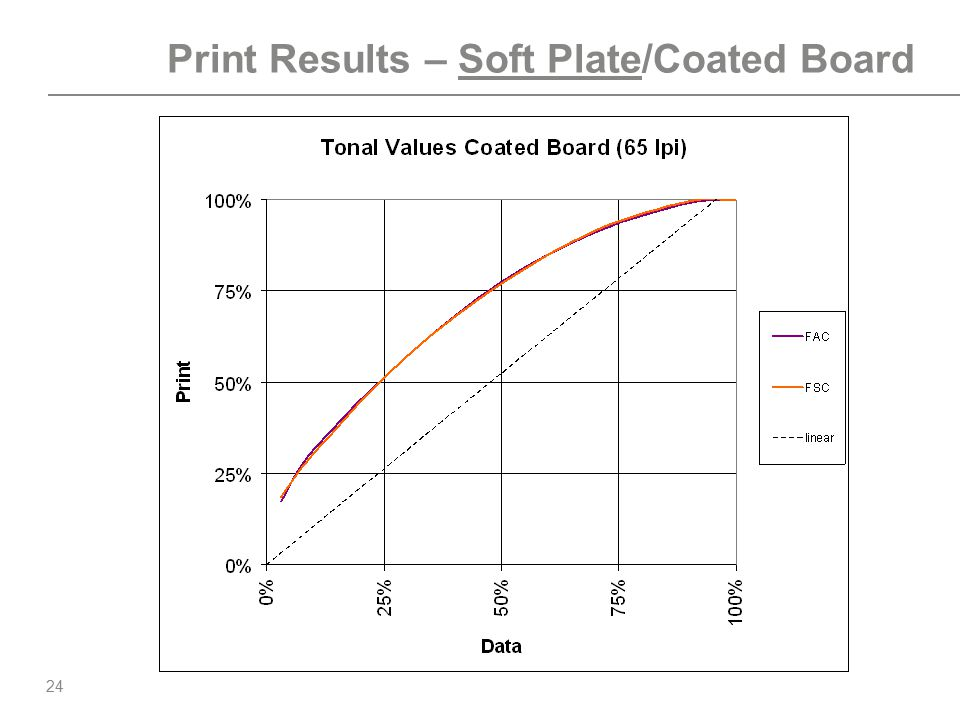 Print Results – Soft Plate/Coated Board
