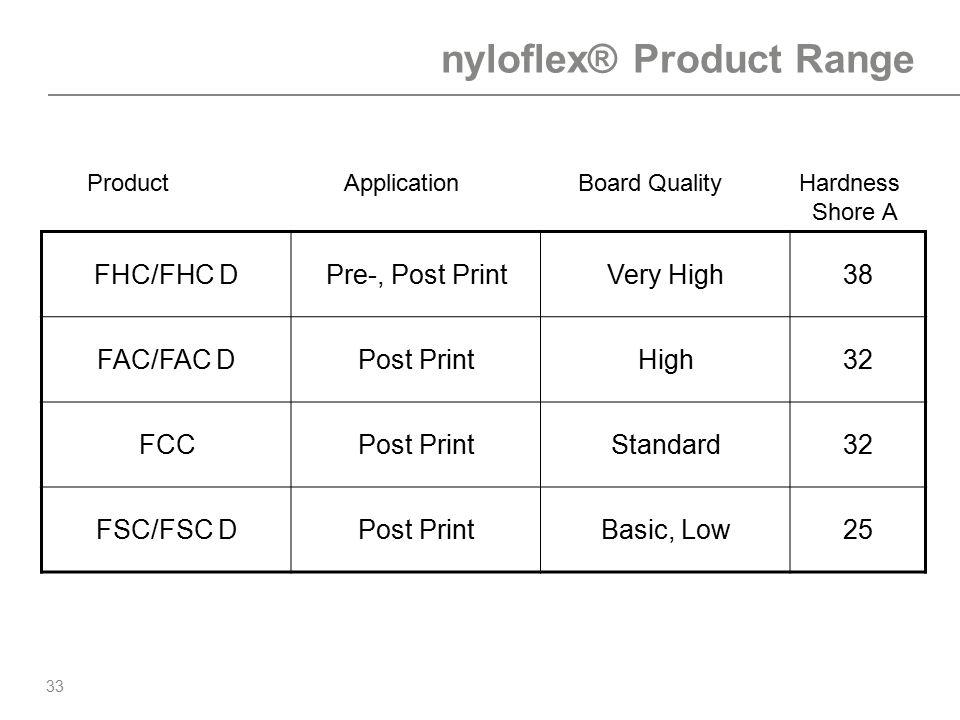 nyloflex® Product Range