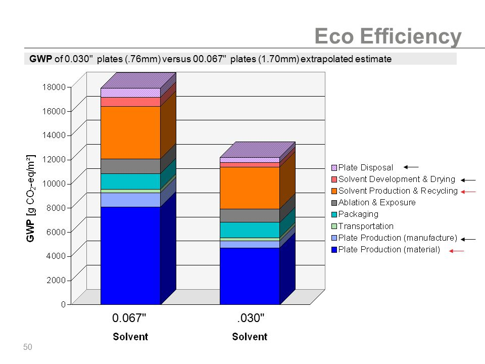 Eco Efficiency GWP of 0.030 plates (.76mm) versus 00.067 plates (1.70mm) extrapolated estimate.