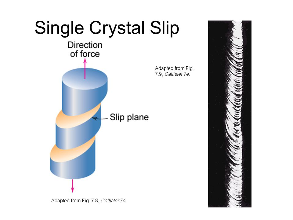 Single Crystal Slip Adapted from Fig. 7.9, Callister 7e.
